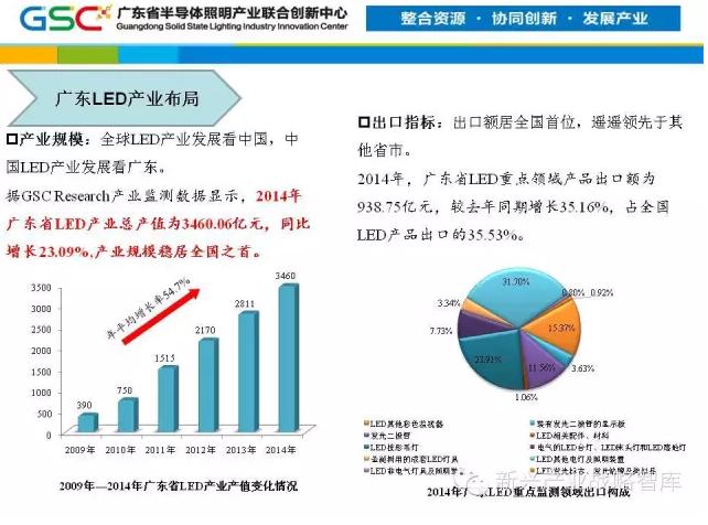广东led未来发展3方向:可见光通信,农业照明和紫外光